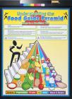 Understanding the Food Guide Pyramid